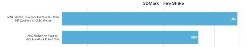 AMD锐龙R5 5500U和R7 3700U性能跑分对比评测