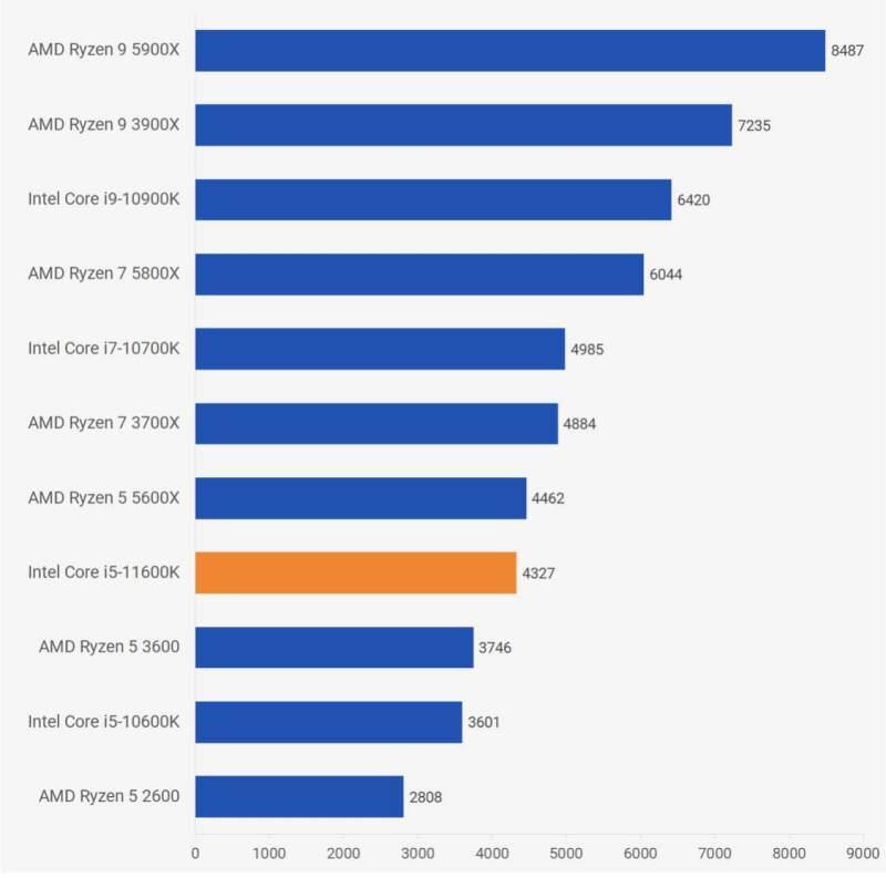 Intel Core i5-11600K性能跑分评测