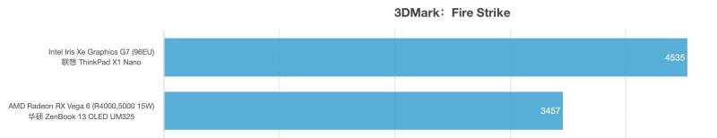 i7-1160G7与AMD锐龙R5 5500U性能跑分对比评测