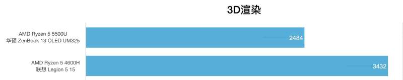 AMD锐龙R5 5500U和R5 4600H性能跑分对比评测