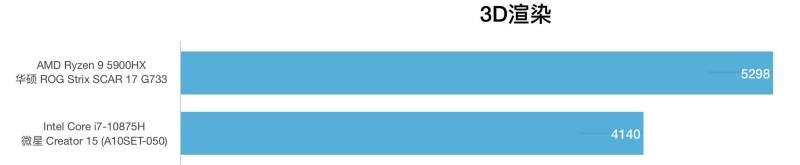 AMD锐龙R9 5900HX和i7-10875H性能跑分对比评测