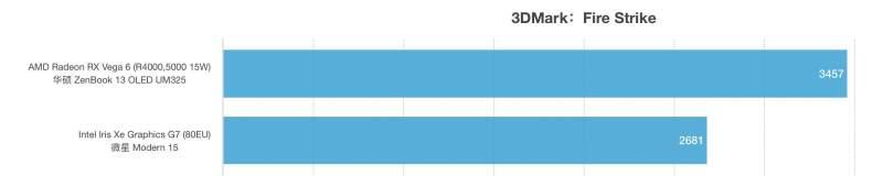 AMD锐龙R5 5500U和i5-1135G7性能跑分对比评测